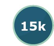 15000 Posts